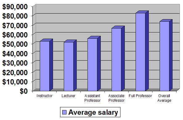 File:CSU salary.jpg - Wikimedia Commons