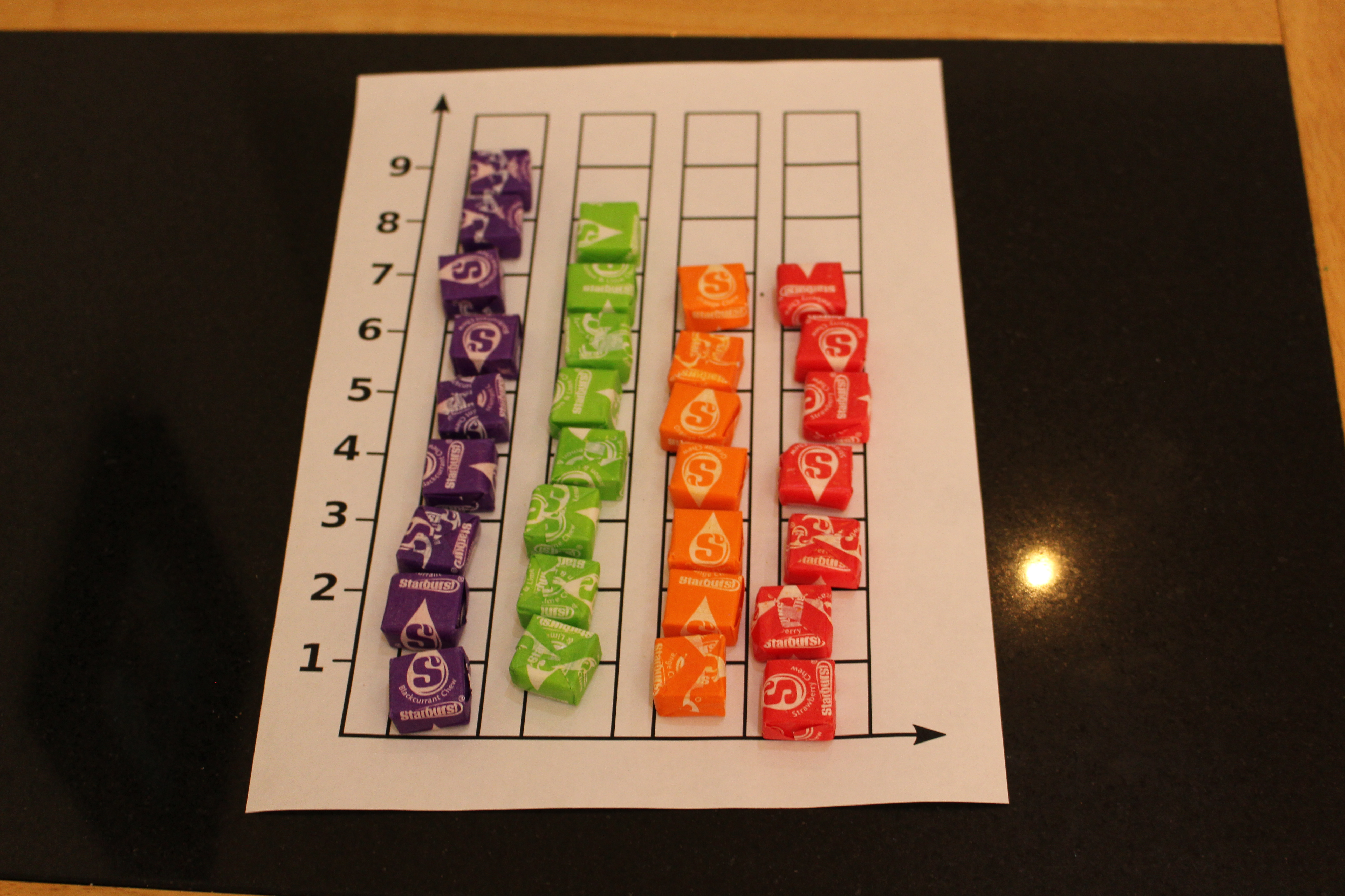 File:Candy bar graph made with Starburst candies jpg