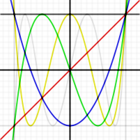 This image shows the first few Chebyshev polynomials of the first kind in the domain −1¼ < x < 1¼, −1¼ < y < 1¼; the flat T0, and T1, T2, T3, T4 and T5.
