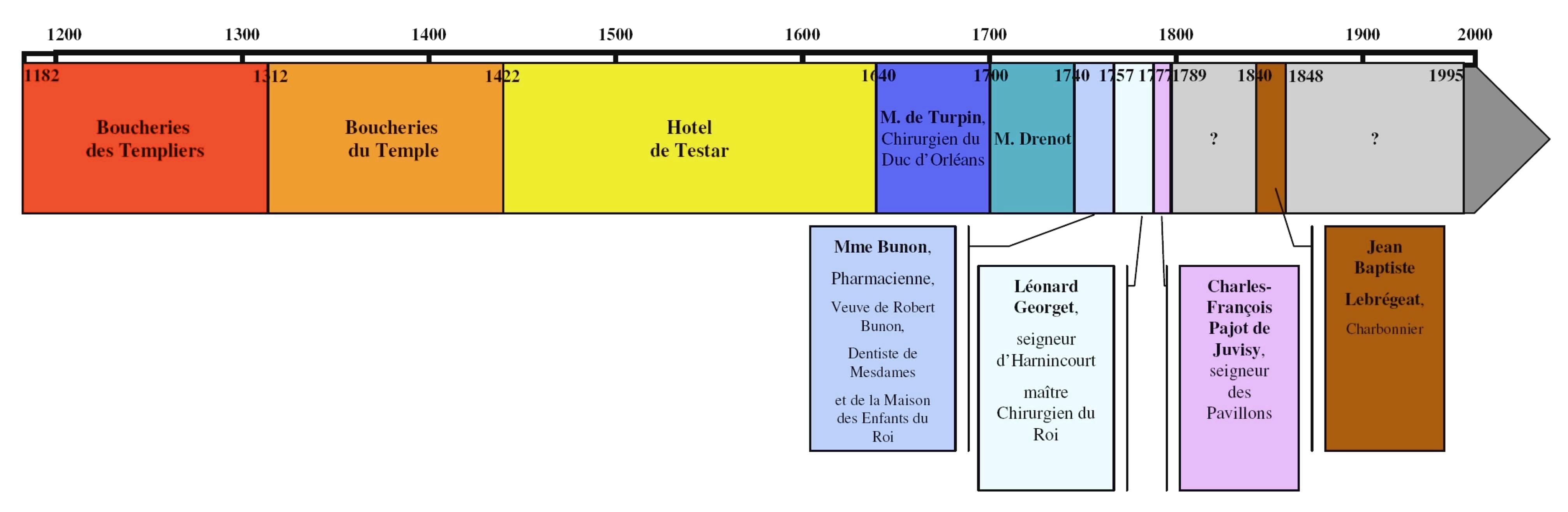 chronologie  dates