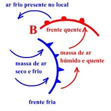 Sistema frontal ciclónico (Hemisfério Norte)
