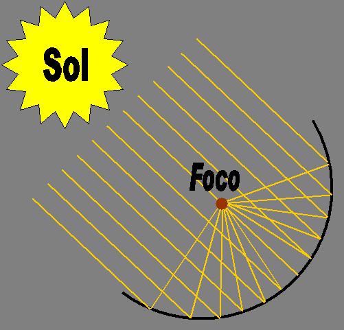 energia solar termica - photo #47