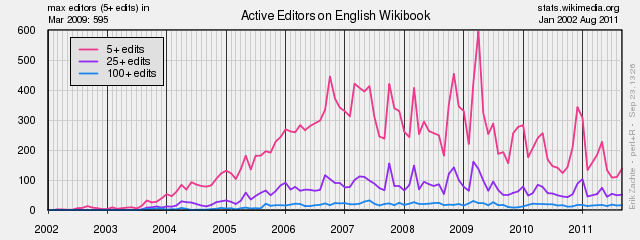 English Wikibooks Active Editors.png