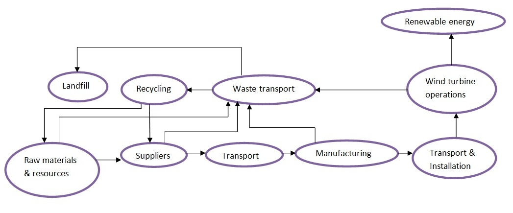 File:Flow diagram for wind turbine plant.jpg - Wikipedia, the free ...