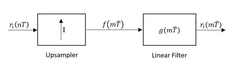Discrete-time beamforming - Wikipedia