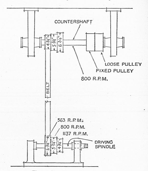 File Lineshaft Drive To Lathe With Stepped Pulleys For