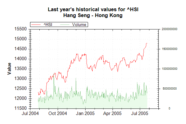 Market Data Index HSI on 20050726 202626 UTC.png