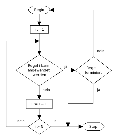 File:Markow flowchart lf.png - Wikimedia Commons