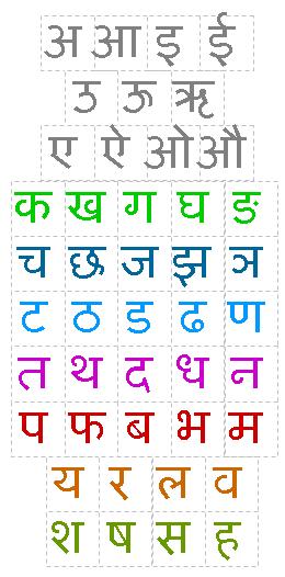 Devanāgarī alfabet van de belangrijkste letters