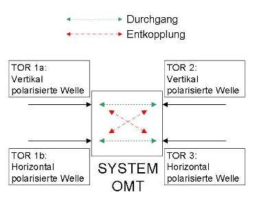 Systemdarstellung des OMT als Viertordarstellung
