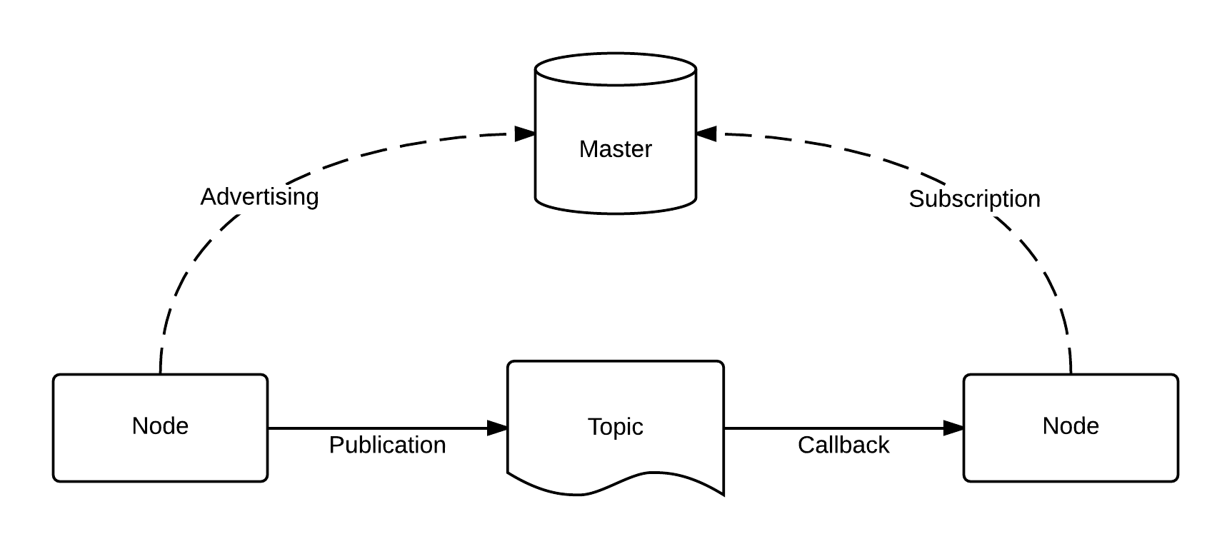 File:ROS-master-node-topic png - Wikimedia Commons