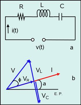 Figura 12: Circuito serie RLC (a) y diagrama fasorial (b).