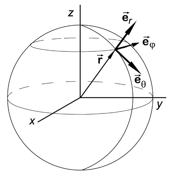 how to create unit vectors