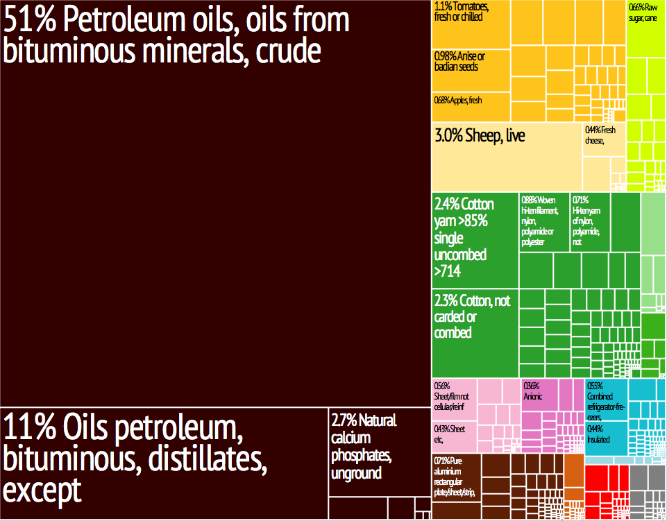Pre-civil war Syria Export Treemap (no longer accurately represents Syria's exports)