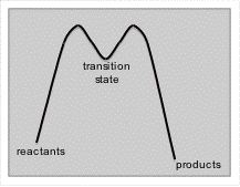 Energy diagram for the transition state of a reaction