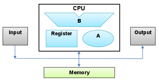 A-level Computing/WJEC (Eduqas)/Component 2/Hardware and
