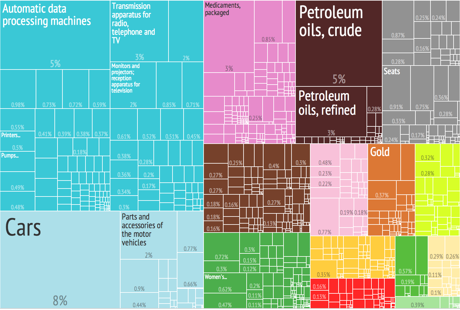 File 2012 United States Products Imports Treemap Png