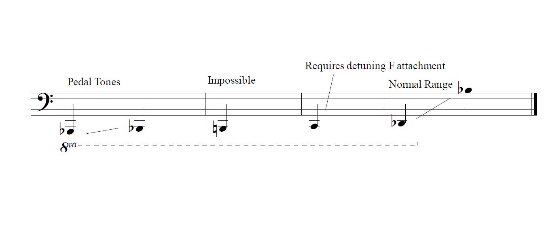 B%E2%99%AD_Contrabass_Range types of trombone wikiwand
