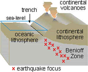Wadati–Benioff zone Planar zone of seismicity corresponding with the down-going slab