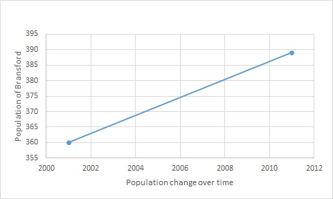 File:Bransford population time series 2001-2011.jpg