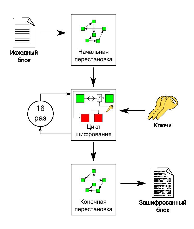 Рис.3 Схема шифрования