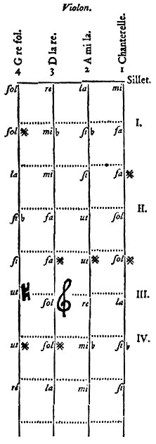 Encyclopedie-17-p320-violon1.PNG