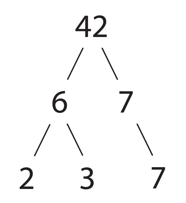 File:Factor Tree of 42.png - Wikimedia Commons