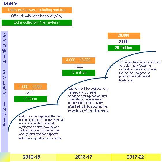 Advantages of solar energy essay
