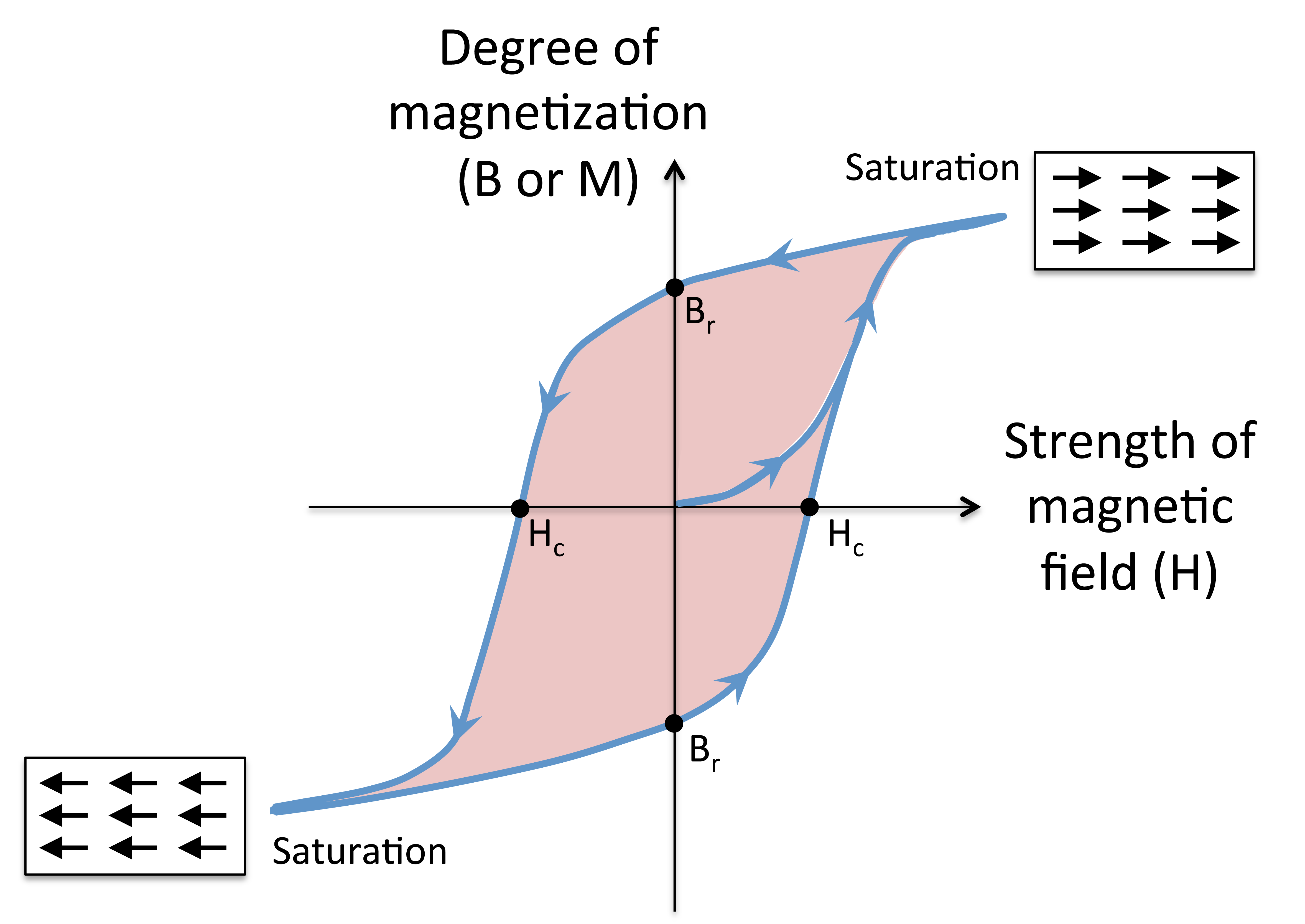 voltage and magnetic flux relationship