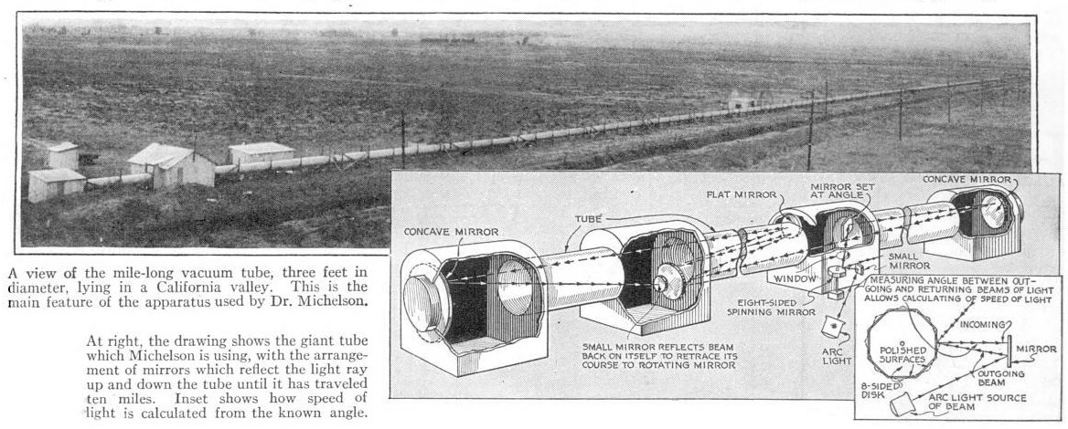 One of the last and most accurate time of flight measurements, Michelson, Pease and Pearson's 1930-35 experiment used a rotating mirror and a one-mile (1.6 km) long vacuum chamber which the light beam traversed 10 times. It achieved accuracy of +-11 km/s Michelson speed of light measurement 1930.jpg
