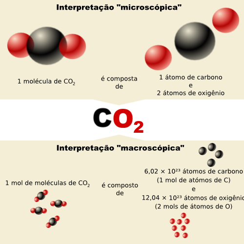 Ficheiro:Mol e molécula.png