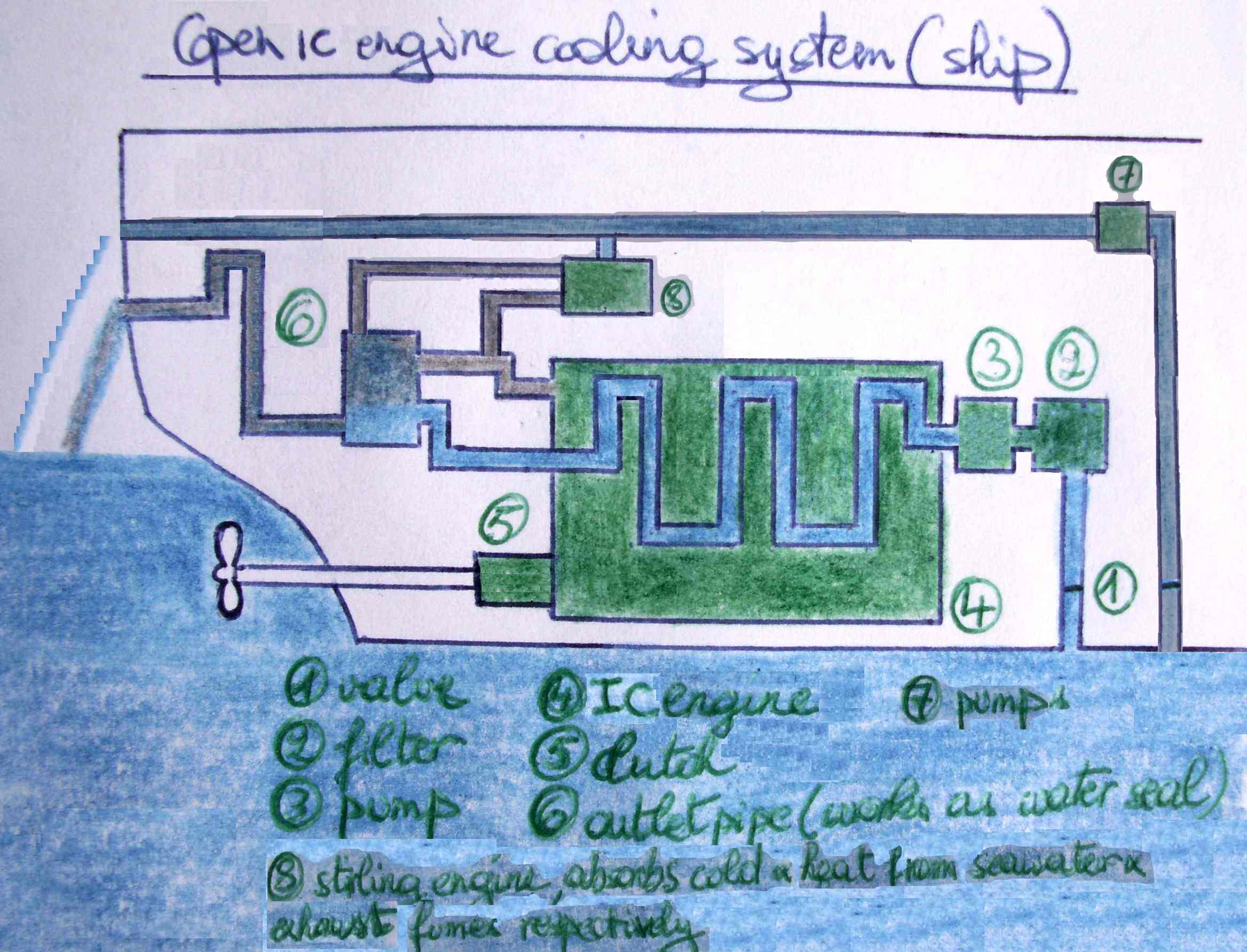 FileOpen IC engine cooling system with thermal energy recovery – Internal Combustion Engine Cooling System Diagram