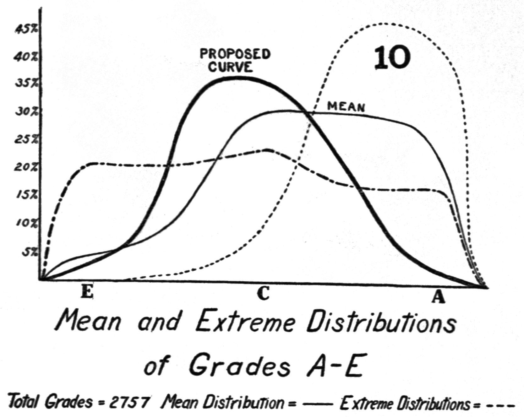 PSM V78 D409 Mean and extreme distributions of grades a and e 10.png