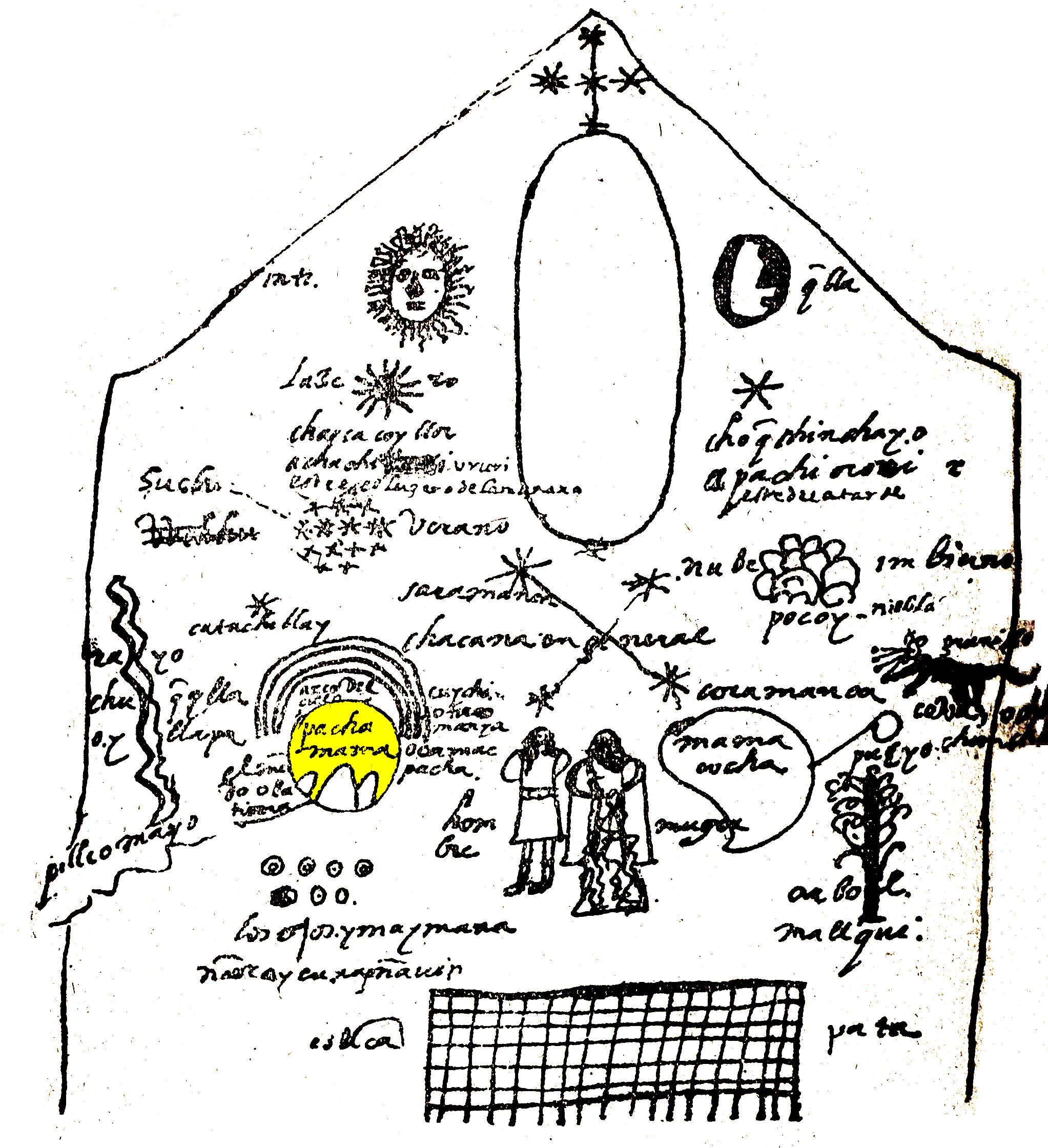 From Wikipedia: Representation of Pachamama in the cosmology, according to Juan de Santa Cruz Pachacuti Yamqui Salcamayhua (1613), after a picture in the Sun Temple Qurikancha in Cusco