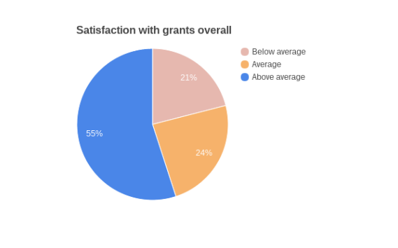 Pie chart showing overall satisfaction with the grants experience.