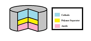 English: Cross View of a Battery with a Polyme...