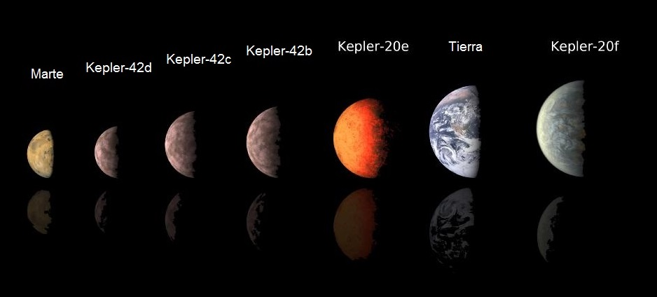 File:Sizing Up Exoplanets (es).jpg - Wikimedia Commons