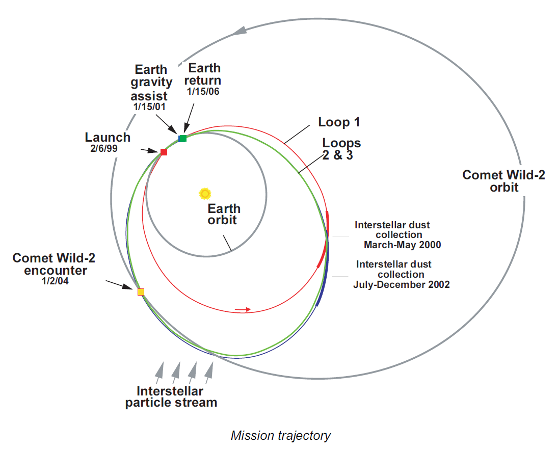 File:Stardust - mission trajectory.png - Wikimedia Commons