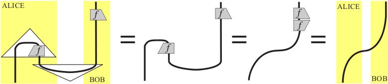 Quantum Teleportation February