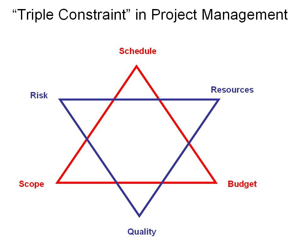 Triple Constraints in Project Management: Quality, Cost & Schedule