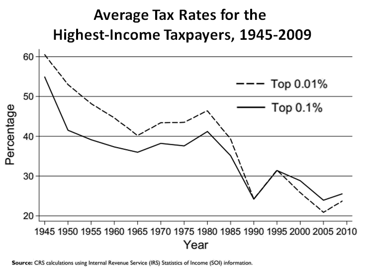 Image result for top 1% share of taxes history