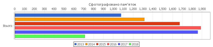 Category:Images_from_Wiki_Loves_Earth_2018_in_Ukraine, monuments pictured by year overall