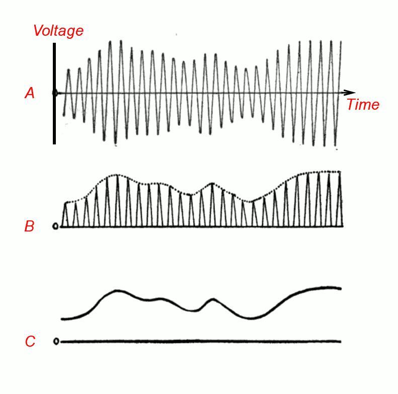 slika amplitude modulation detection png