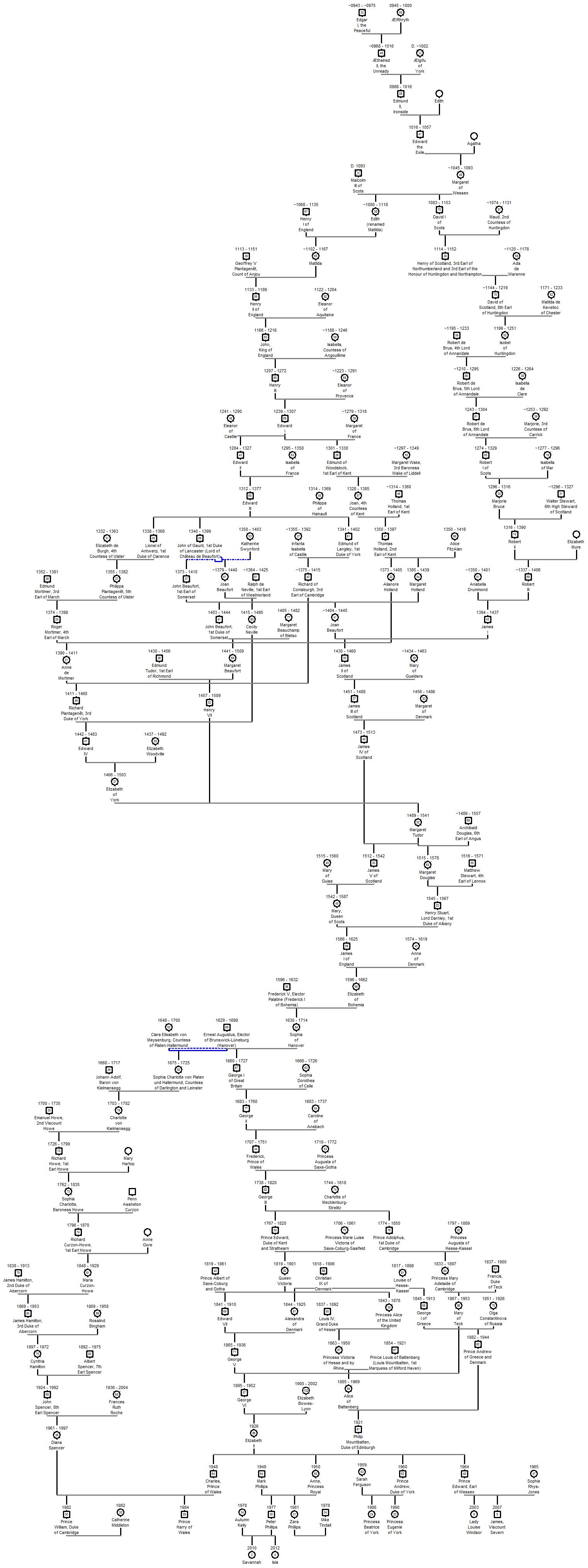 British Royal Family Tree Chart Heartpulsar