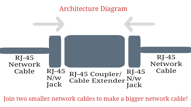 Rj coupler network cable extender join two cables