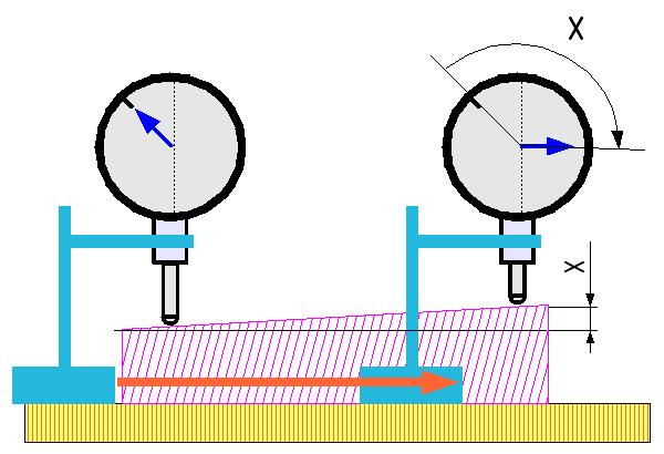 outil mesure angle