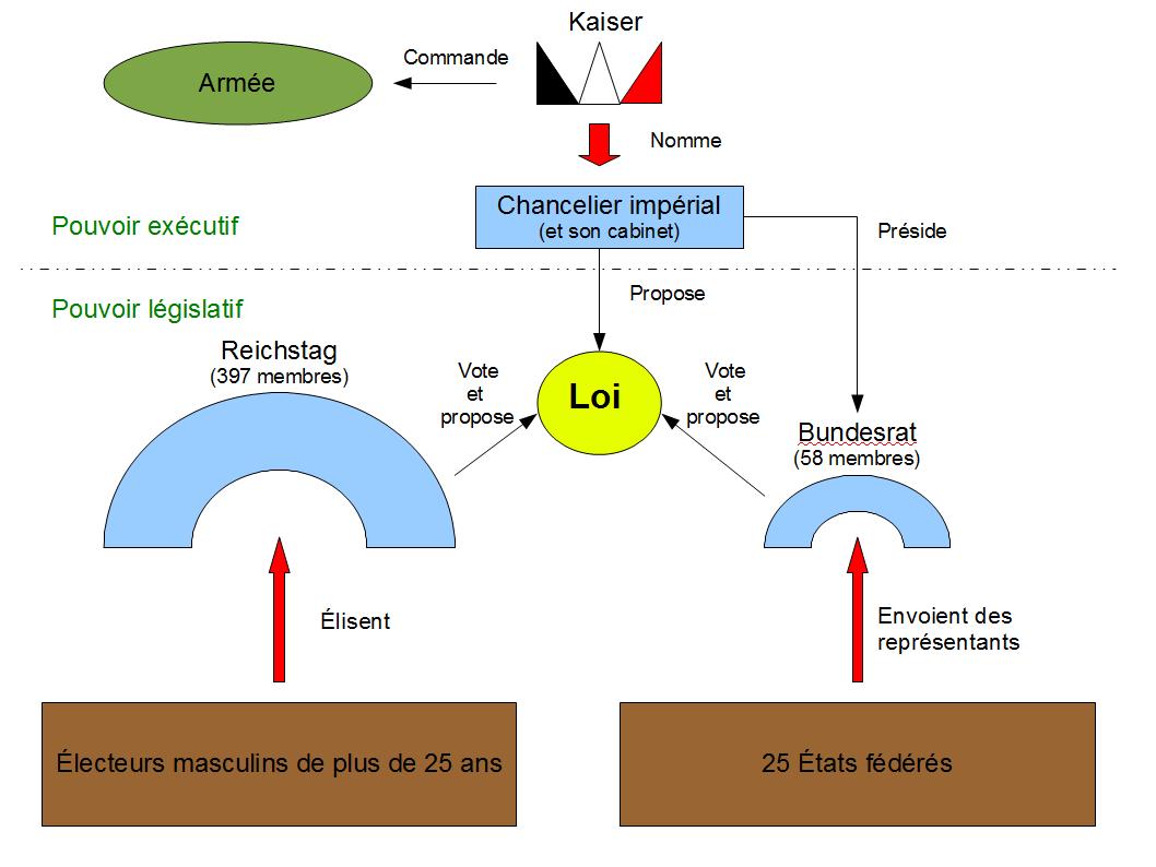 le pouvoir executif structure et fonctionnement pdf