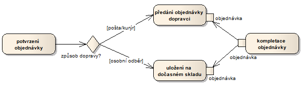 Diagram aktivit DATA zdvojeni jeden.png