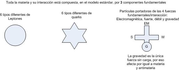 File:Elementos basicos materia.png