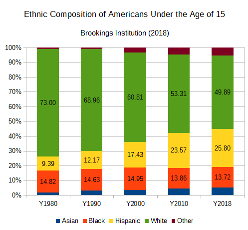 Ethnic Composition of Americans Under 15.png